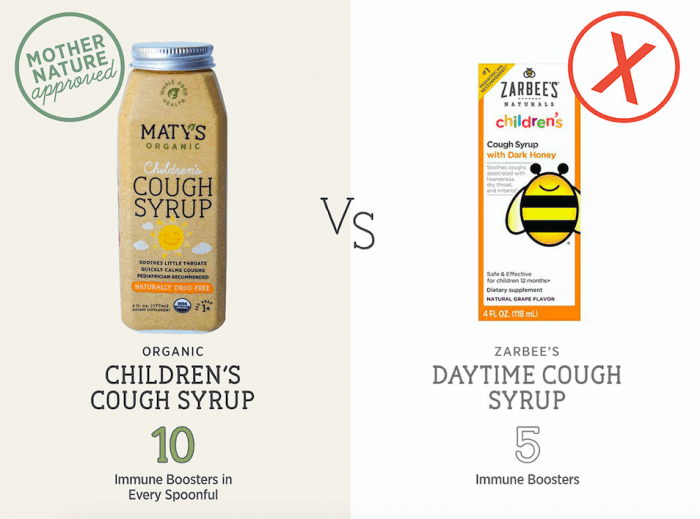 Comparison of Maty's Healthy Products to other Over the Counter Products